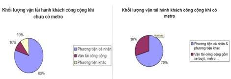 Khối lượng vận chuyển hành khách công cộng tại TPHCM trước và sau khi có metro