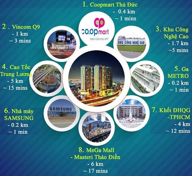 Tiện ích căn hộ Sài Gòn Gateway